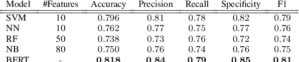 Figure 4 for To BERT or Not To BERT: Comparing Speech and Language-based Approaches for Alzheimer's Disease Detection