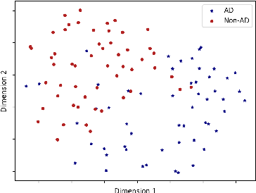 Figure 2 for To BERT or Not To BERT: Comparing Speech and Language-based Approaches for Alzheimer's Disease Detection