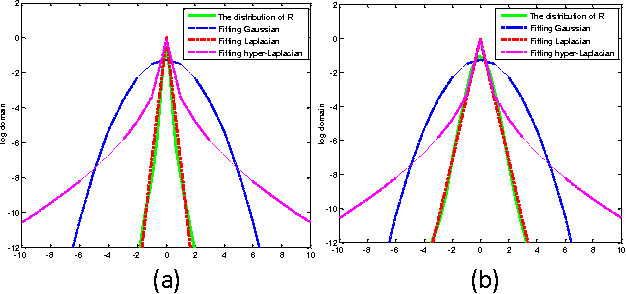 Figure 1 for Image denoising using group sparsity residual and external nonlocal self-similarity prior