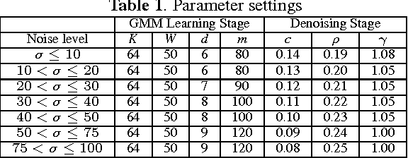 Figure 2 for Image denoising using group sparsity residual and external nonlocal self-similarity prior