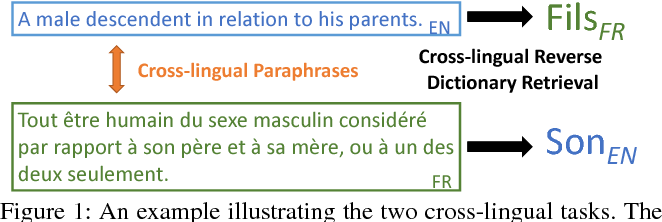 Figure 1 for Learning to Represent Bilingual Dictionaries