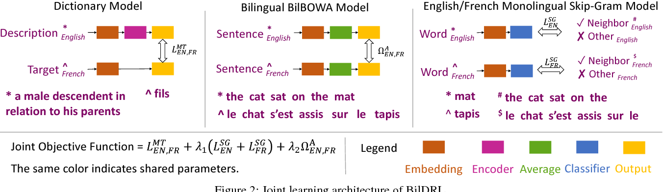 Figure 3 for Learning to Represent Bilingual Dictionaries