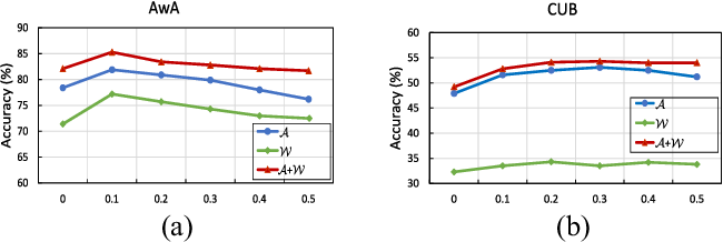Figure 2 for Zero-Shot Learning via Latent Space Encoding