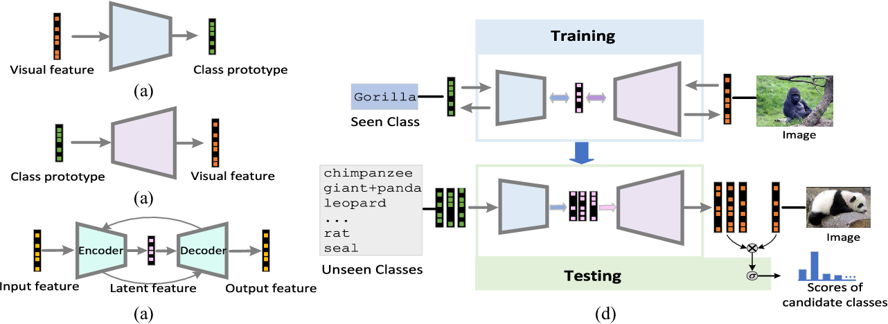Figure 1 for Zero-Shot Learning via Latent Space Encoding