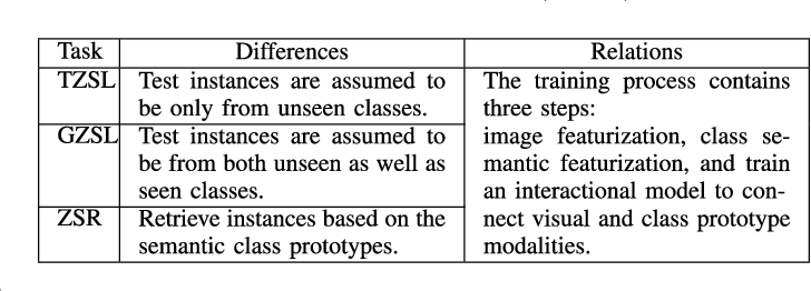 Figure 3 for Zero-Shot Learning via Latent Space Encoding