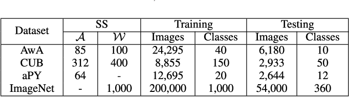 Figure 4 for Zero-Shot Learning via Latent Space Encoding