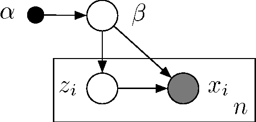 Figure 1 for Stochastic Variational Inference