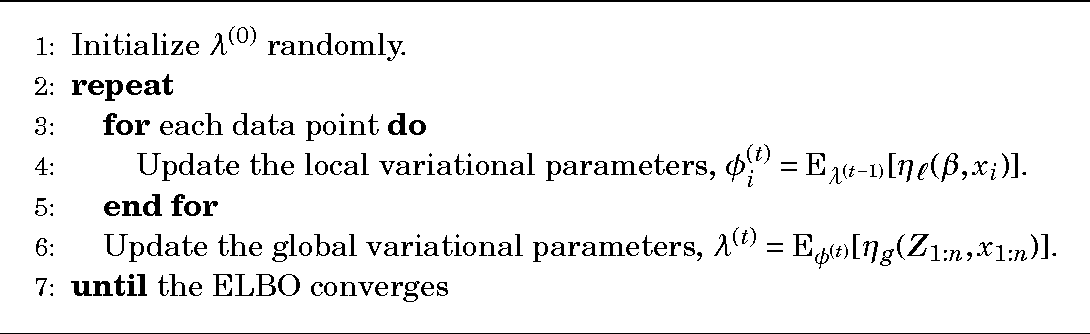 Figure 2 for Stochastic Variational Inference