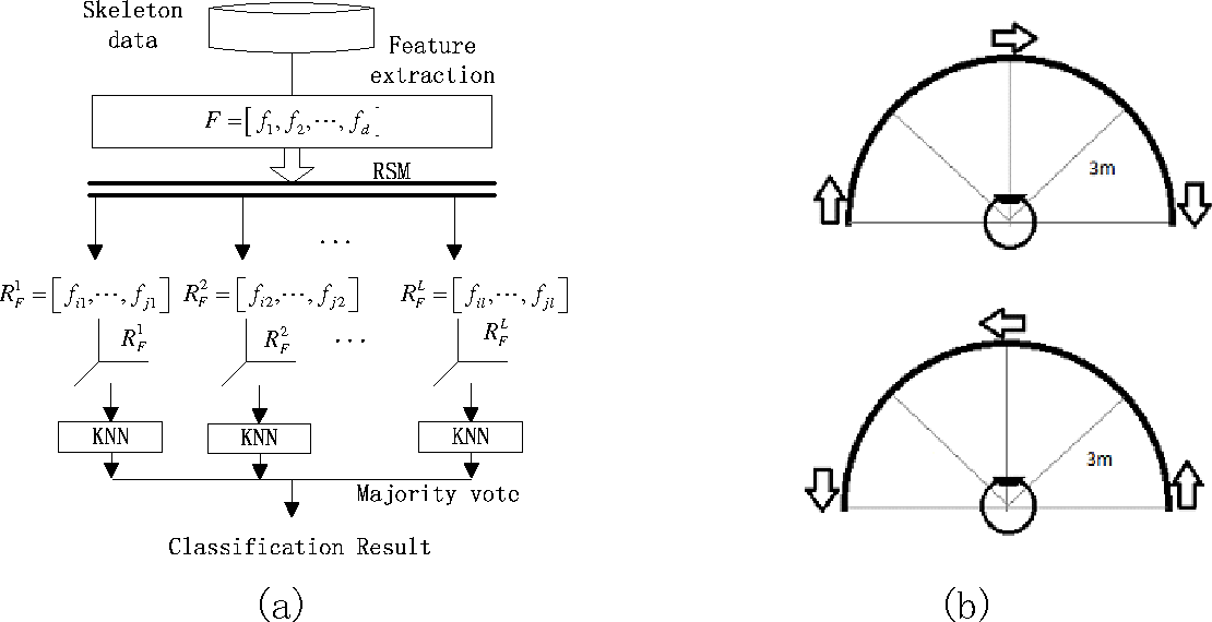 Figure 3 for Relative distance features for gait recognition with Kinect