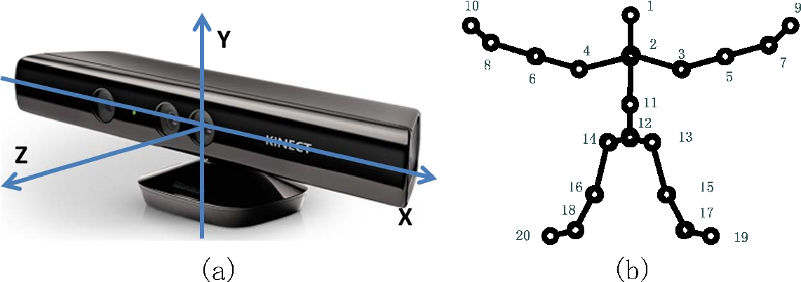 Figure 1 for Relative distance features for gait recognition with Kinect