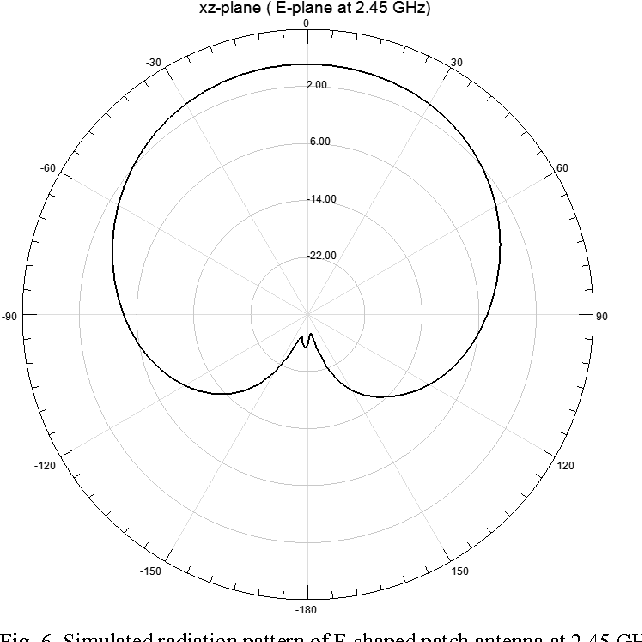 A Wideband F Shaped Patch Antenna For S Band Cubesats Communications