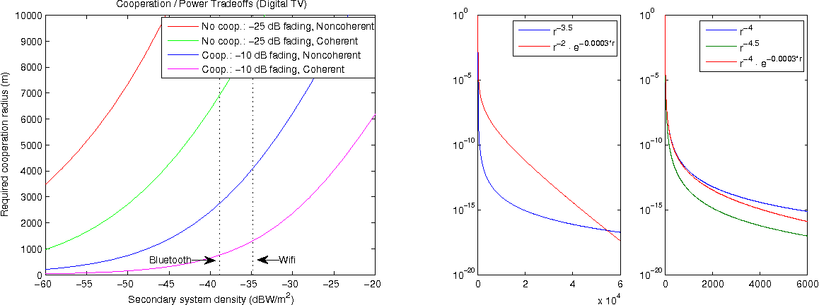 Figure 44 from Fundamental tradeoffs in robust spectrum sensing for