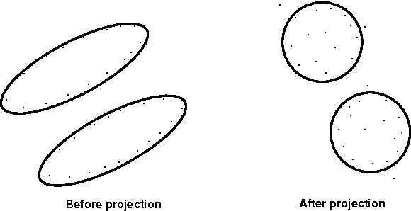 Figure 2 for Experiments with Random Projection