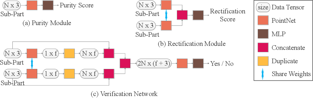 Figure 3 for Learning to Group: A Bottom-Up Framework for 3D Part Discovery in Unseen Categories