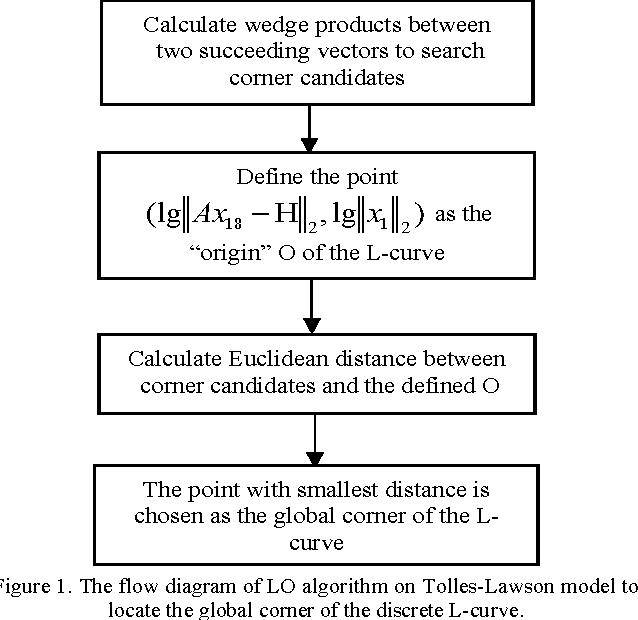 Aeromagnetic compensation based on truncated singular value