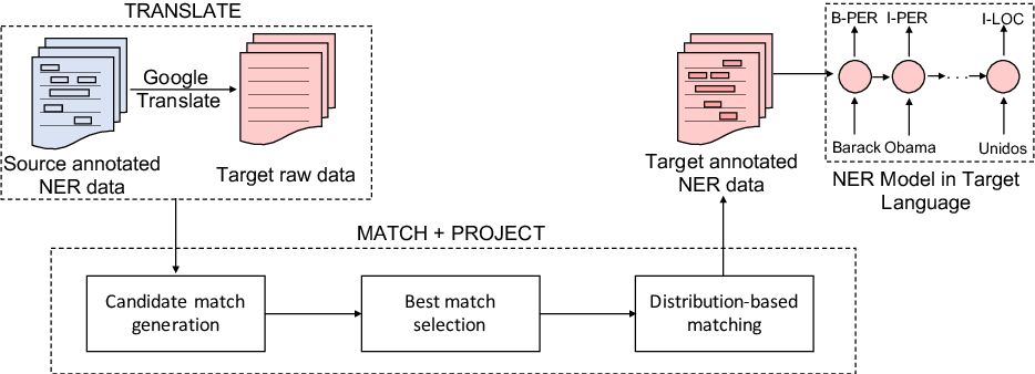 Figure 1 for Entity Projection via Machine Translation for Cross-Lingual NER