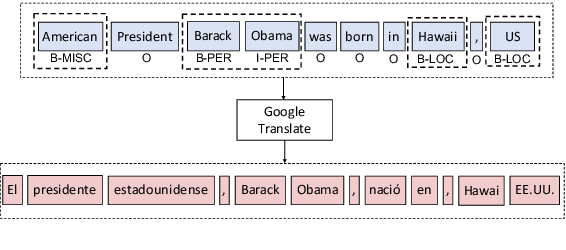 Figure 3 for Entity Projection via Machine Translation for Cross-Lingual NER