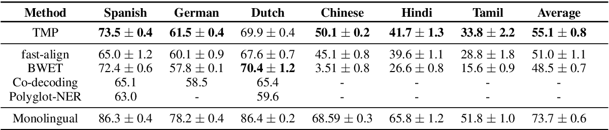 Figure 2 for Entity Projection via Machine Translation for Cross-Lingual NER