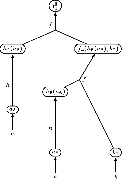 Root Weighted Tree Automata And Their Applications To Tree Kernels