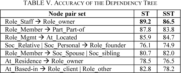 Table V from Relation extraction with tree kernel for