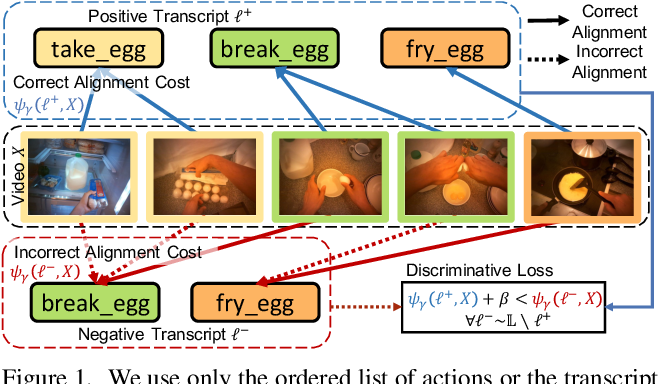 Figure 1 for D${}^3$TW: Discriminative Differentiable Dynamic Time Warping for Weakly Supervised Action Alignment and Segmentation