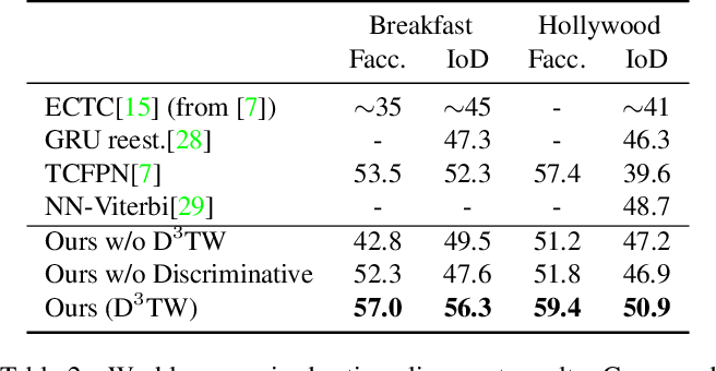 Figure 4 for D${}^3$TW: Discriminative Differentiable Dynamic Time Warping for Weakly Supervised Action Alignment and Segmentation