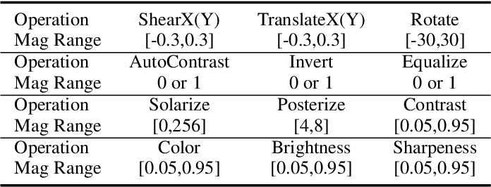 Figure 2 for Contrastive Learning with Stronger Augmentations