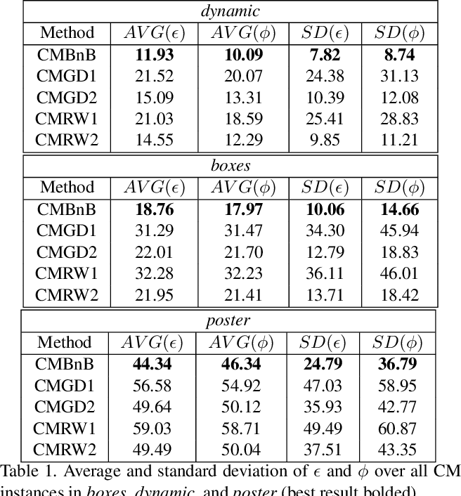 Figure 2 for Globally Optimal Contrast Maximisation for Event-based Motion Estimation