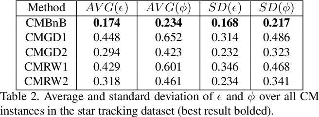 Figure 4 for Globally Optimal Contrast Maximisation for Event-based Motion Estimation