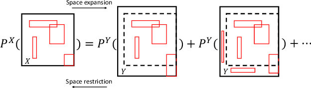 Figure 1 for Bayesian Nonparametric Space Partitions: A Survey