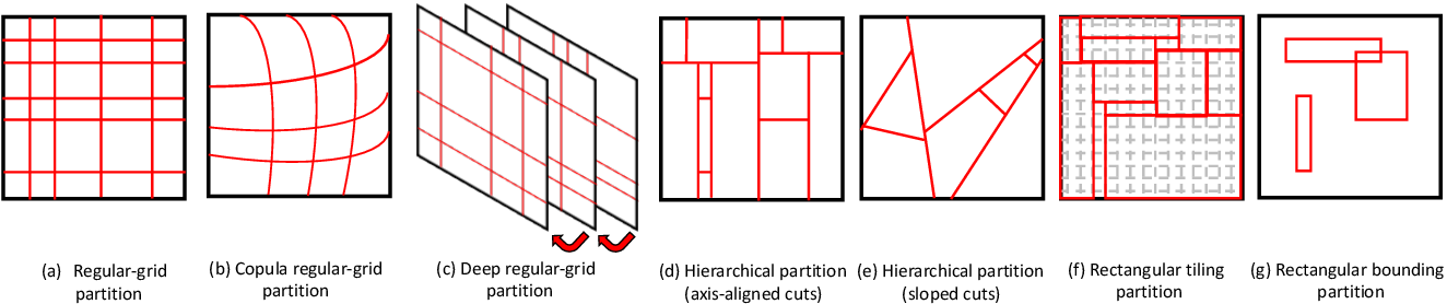 Figure 3 for Bayesian Nonparametric Space Partitions: A Survey