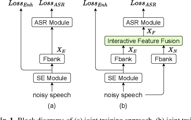 Figure 1 for Interactive Feature Fusion for End-to-End Noise-Robust Speech Recognition