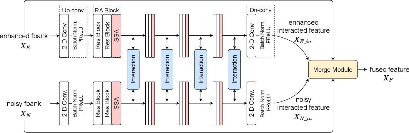 Figure 3 for Interactive Feature Fusion for End-to-End Noise-Robust Speech Recognition