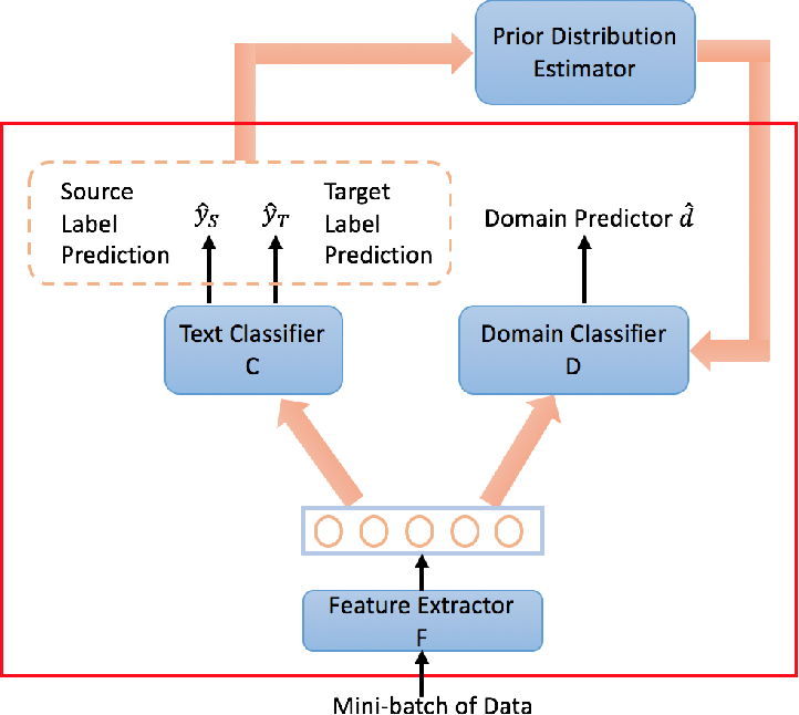 Figure 1 for A Label Proportions Estimation Technique for Adversarial Domain Adaptation in Text Classification