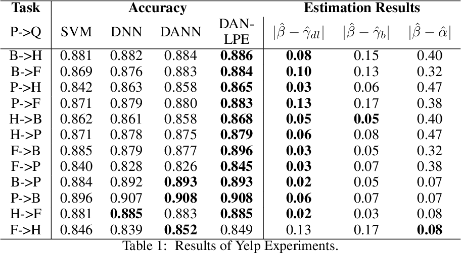 Figure 2 for A Label Proportions Estimation Technique for Adversarial Domain Adaptation in Text Classification