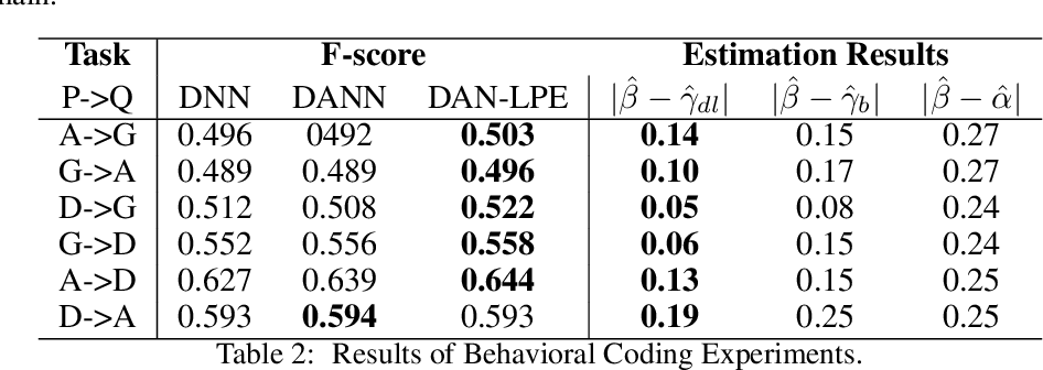 Figure 4 for A Label Proportions Estimation Technique for Adversarial Domain Adaptation in Text Classification