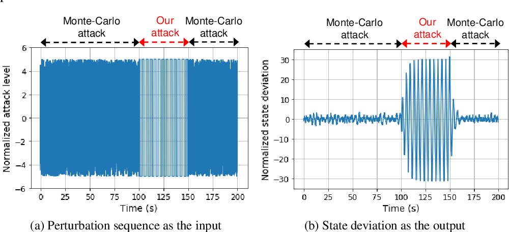 Figure 3 for Verification of Neural Network Control Policy Under Persistent Adversarial Perturbation