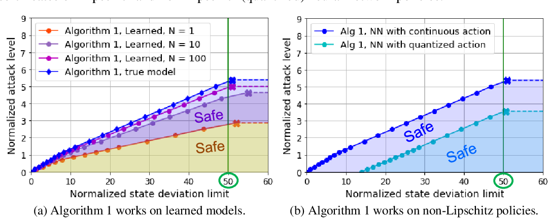 Figure 4 for Verification of Neural Network Control Policy Under Persistent Adversarial Perturbation