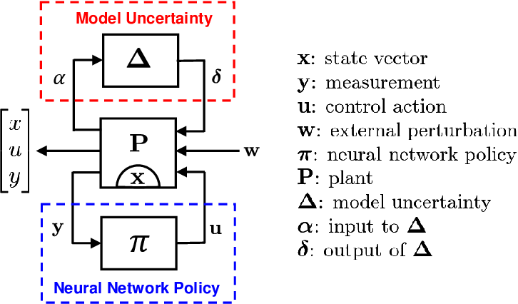 Figure 1 for Verification of Neural Network Control Policy Under Persistent Adversarial Perturbation