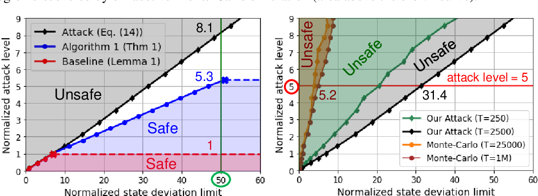 Figure 2 for Verification of Neural Network Control Policy Under Persistent Adversarial Perturbation