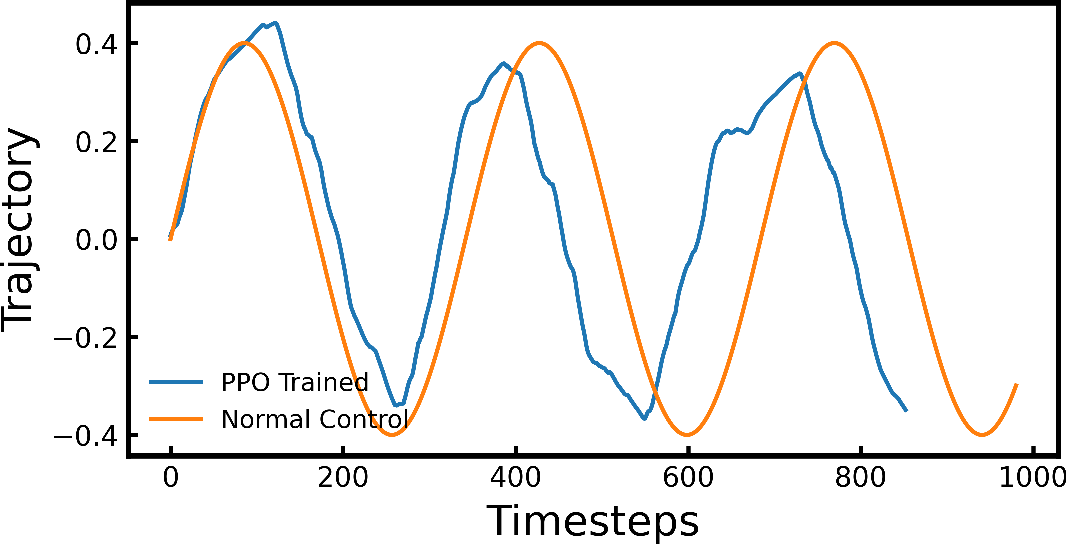 Figure 4 for An Energy-Saving Snake Locomotion Gait Policy Using Deep Reinforcement Learning