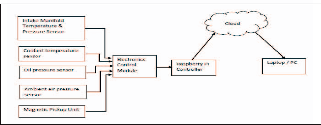 Figure 1 from Raspberry Pi: Data logging IOT device - Semantic Scholar