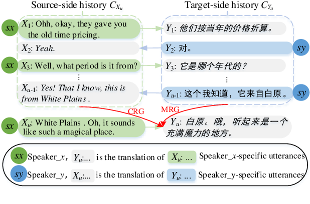 Figure 1 for Towards Making the Most of Dialogue Characteristics for Neural Chat Translation