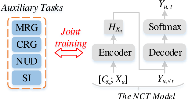 Figure 3 for Towards Making the Most of Dialogue Characteristics for Neural Chat Translation