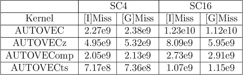 PDF] Wave Equation Based Stencil Optimizations on Multi-core