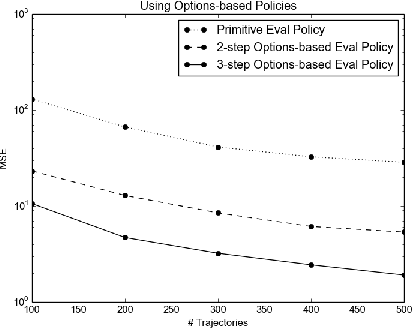 Figure 2 for Using Options and Covariance Testing for Long Horizon Off-Policy Policy Evaluation