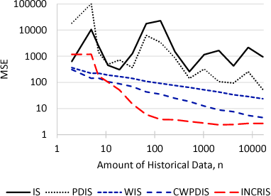 Figure 4 for Using Options and Covariance Testing for Long Horizon Off-Policy Policy Evaluation