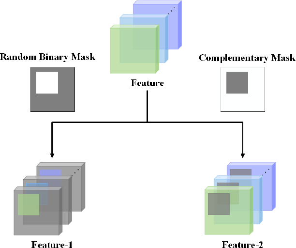 Figure 1 for Feature Mining: A Novel Training Strategy for Convolutional Neural Network