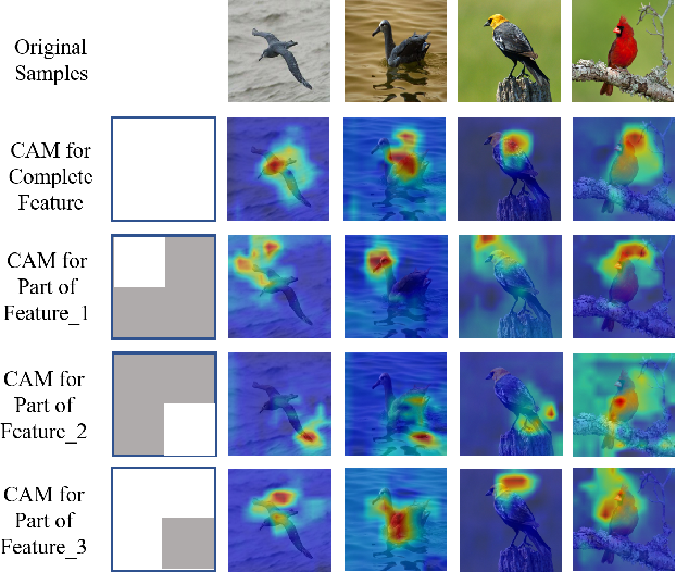 Figure 3 for Feature Mining: A Novel Training Strategy for Convolutional Neural Network