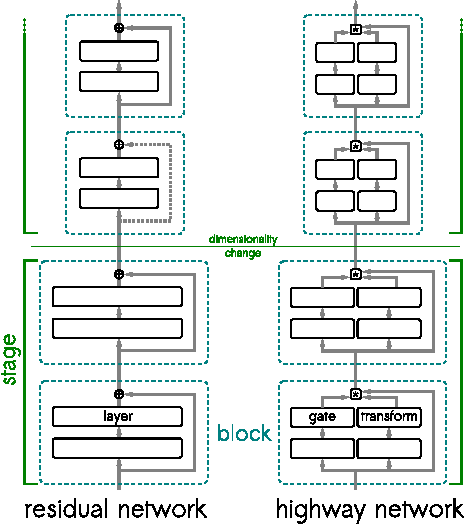 Figure 1 for Highway and Residual Networks learn Unrolled Iterative Estimation